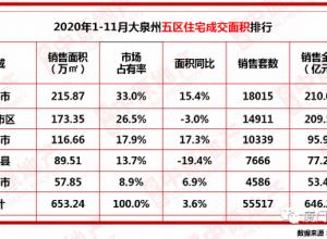 超5.5万套!2020年1-11月泉州楼市成交榜出炉,均价上涨3.6%……