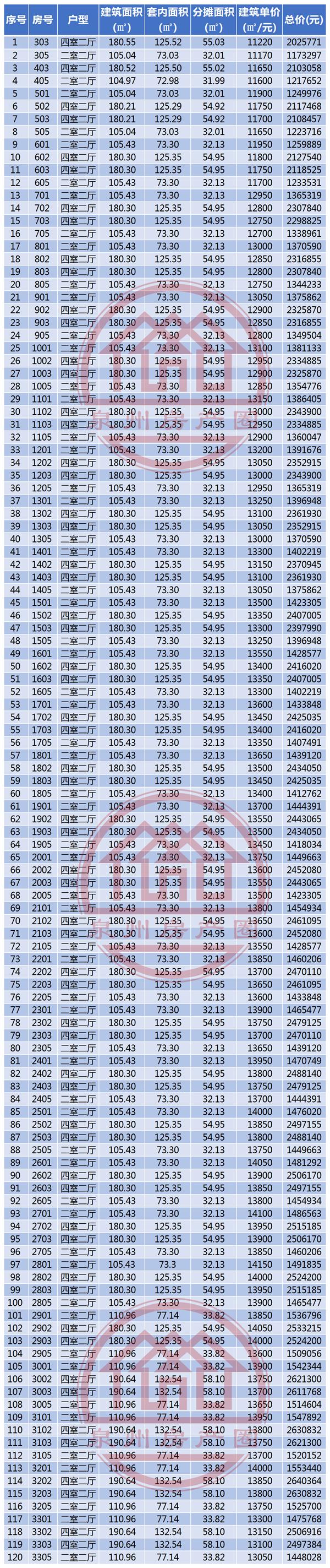 海宸尊域商品房房源信息表(2期4-5号楼拟报备案价格)5.png