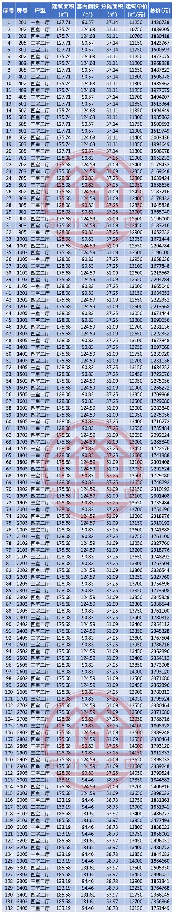 海宸尊域商品房房源信息表(2期4-5号楼拟报备案价格)4.png